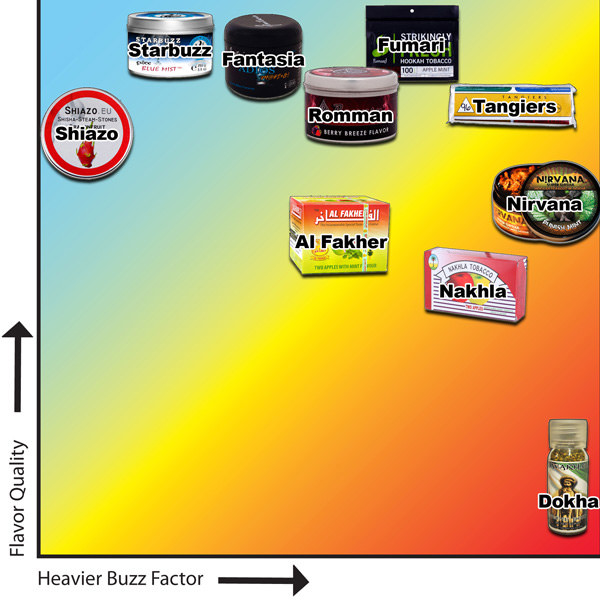 Hookah Tobacco - Rating Top Brands by Flavor Quality and Buzz Intensity